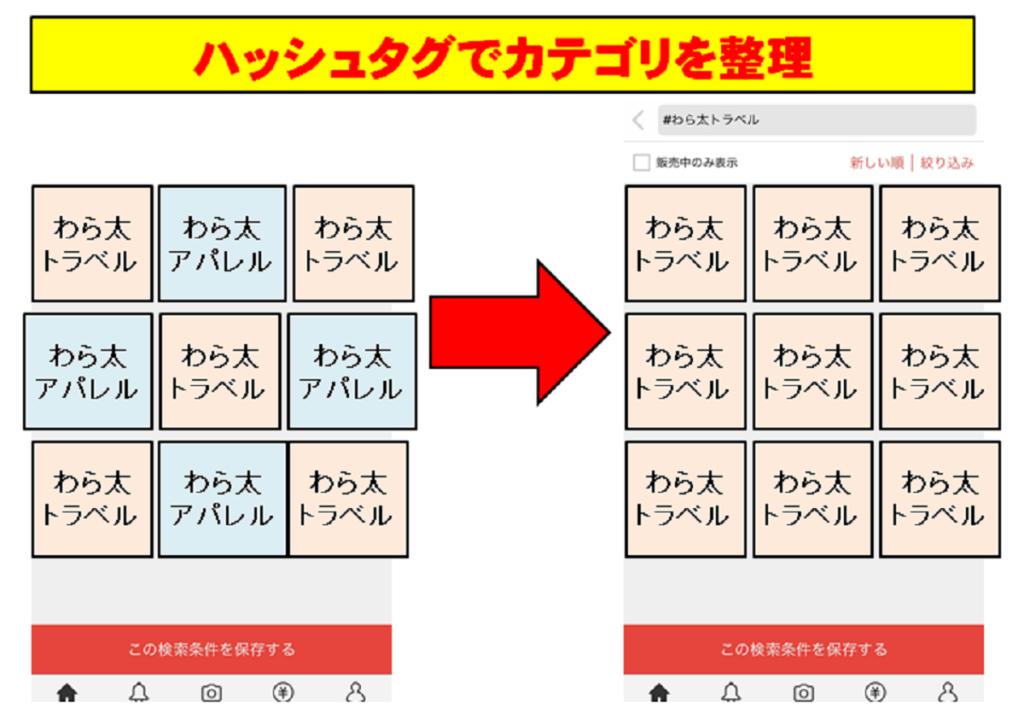 ハッシュタグでカテゴリを整理するイメージ画像