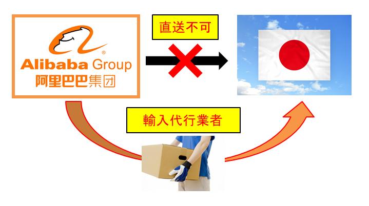 中国輸入代行業者が買い付けるイメージ