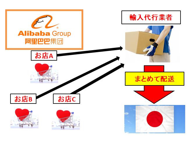 中国輸入代行業者が商品をまとめるイメージ画像