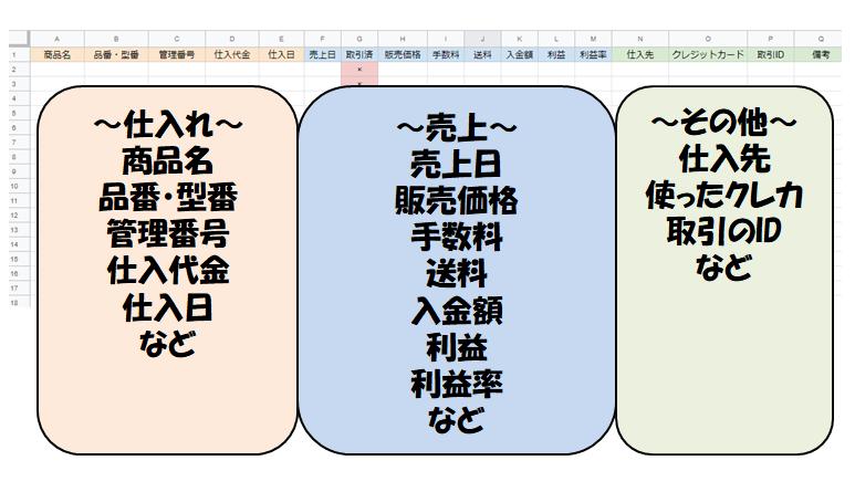 在庫売上管理表の記載項目例